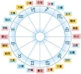 12星座と24節気s