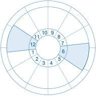 インターセプト 6と12ハウス-min