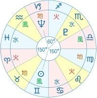 T太陽×海王星 冥王星 YOD