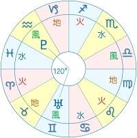 天王星 冥王星 トライン アスペクト