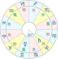 水星 土星 セクスタイル