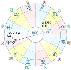 n火星 t火星 オポ