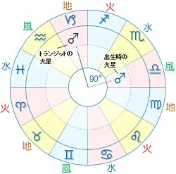 n火星 t火星 スクエア