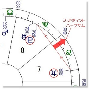 ハーフサム 木星 冥王星