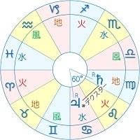 木星 土星 セクスタイル デクスター