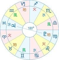 木星 冥王星 オポジション