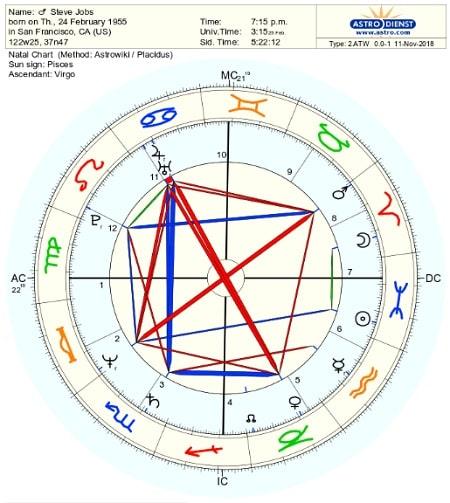スティーブ・ジョブズのネイタルチャート