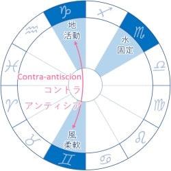 inconjunct Gemini Capricorn Scorpio