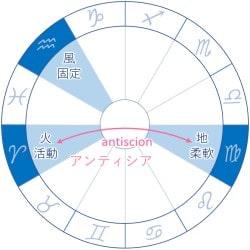 インコンジャンクト 乙女座 水瓶座